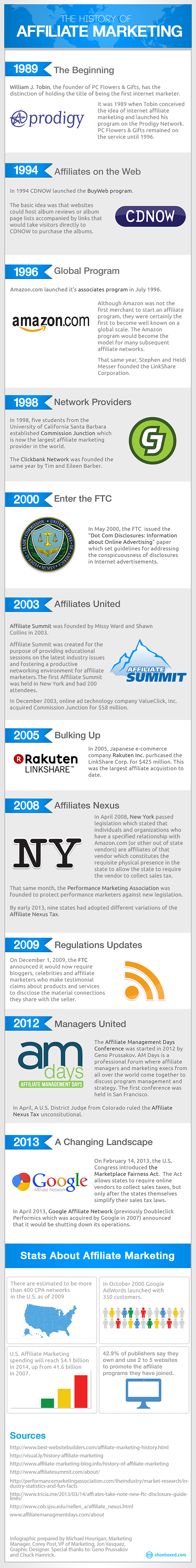 affiliate-marketing history