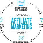 Affiliates can fetch more business for you than your sales head