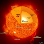 Science confirms Life on the Sun